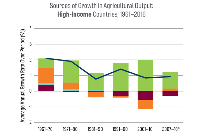 A chart of sources of growth in agricultural output: high-income countries, 1961-2016.