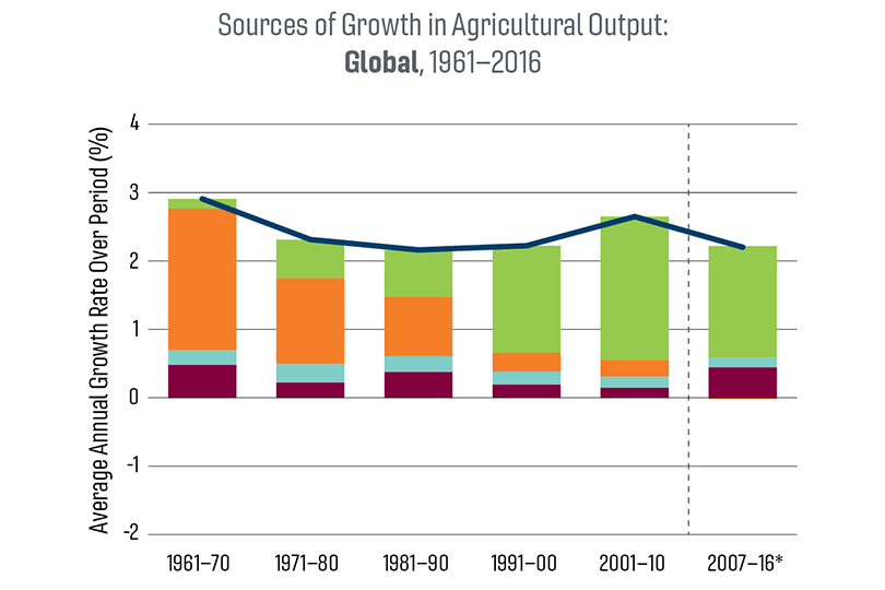 A chart of sources of growth in agricultural output: Global, 1961-2016.