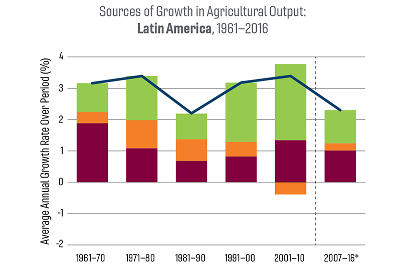 A chart of sources of growth in agricultural output: Latin America, 1961-2016.