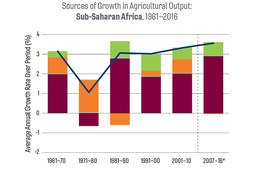 Chart of sources of growth in agricultural output: Sub-Saharan Africa, 1961-2016.