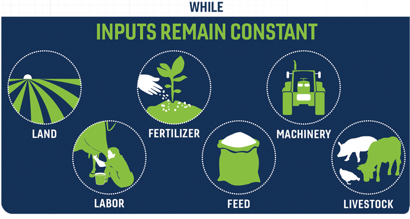 "A graphic that reads ""while inputs remain constant. Land, fertilizer, machinery, labor, feed, livestock."""