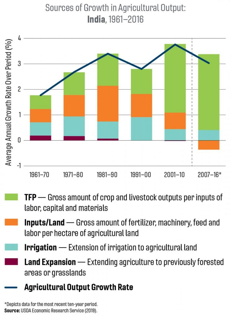A chart of sources of growth in agricultural output in India from 1961-2016.